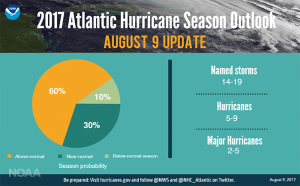 NOAA Prediction 300x186 - NOAA Hurricane Update--Worse Than Predicted