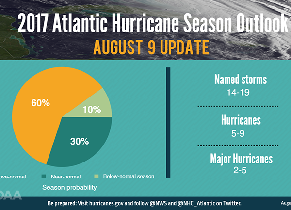 NOAA graph showing higher than normal hurricant predictions in 2017