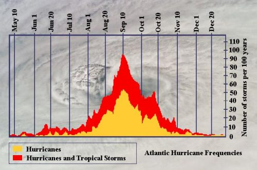 peakofhurricaneseason 500x331 - Water Security Becoming More Critical for All