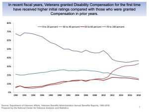 Increasing Disability Ratings 300x225 - Disabled Veteran Grants for Water Security Systems